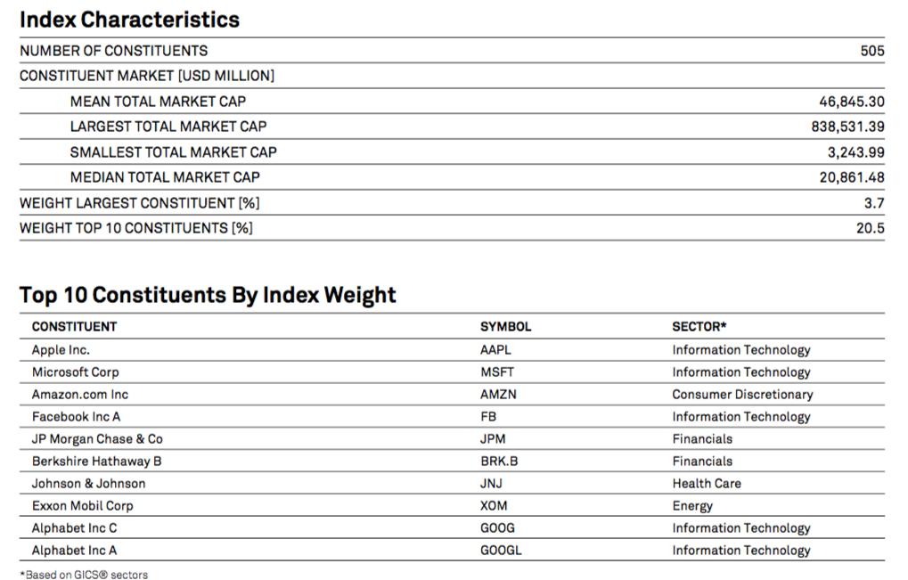 S&P500の構成上位10銘柄一覧